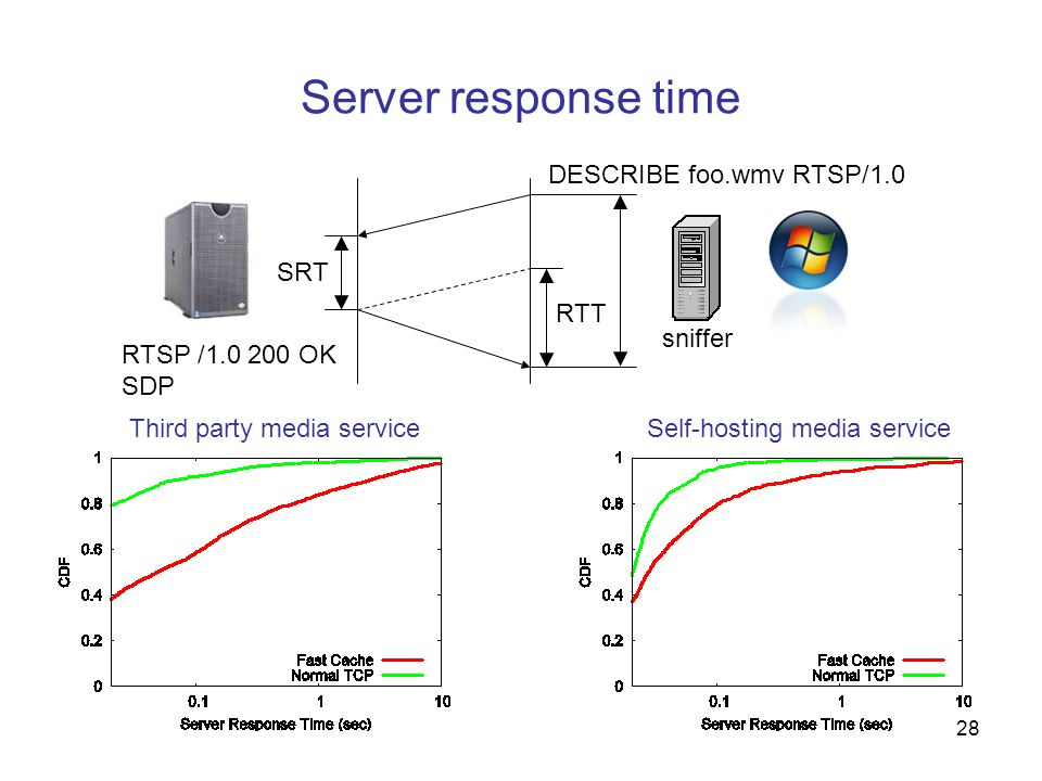 28 Server response time Third party media serviceSelf-hosting media service DESCRIBE foo.wmv RTSP/1.0 RTSP /1.0 200 OK SDP RTT SRT sniffer