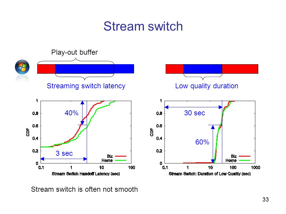 33 Stream switch 30 sec 60% Streaming switch latencyLow quality duration 3 sec 40% Play-out buffer Stream switch is often not smooth