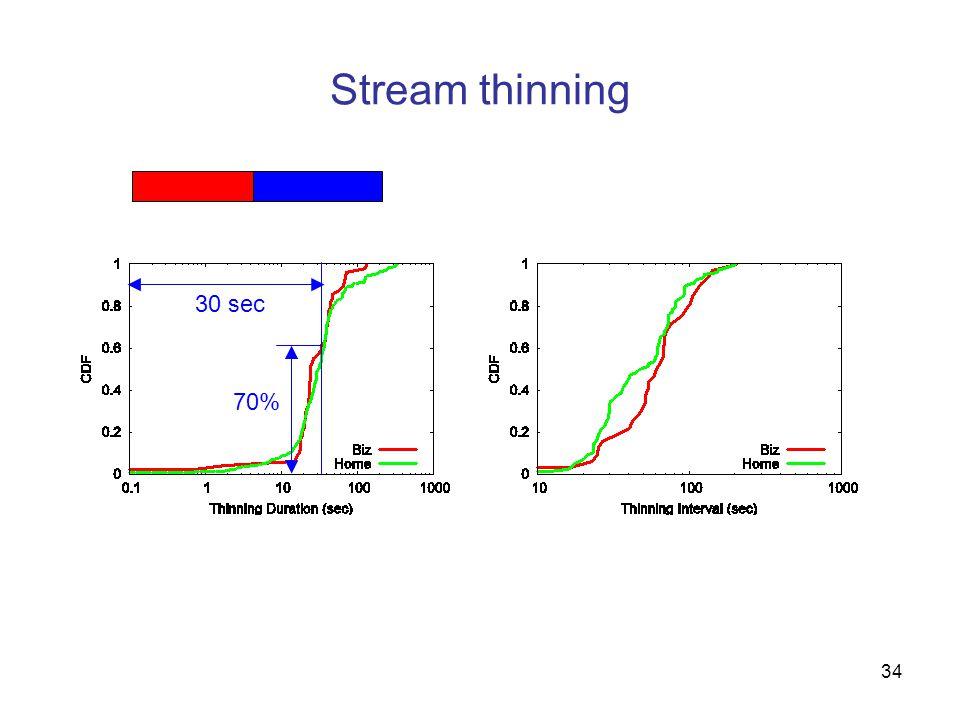34 Stream thinning 30 sec 70%