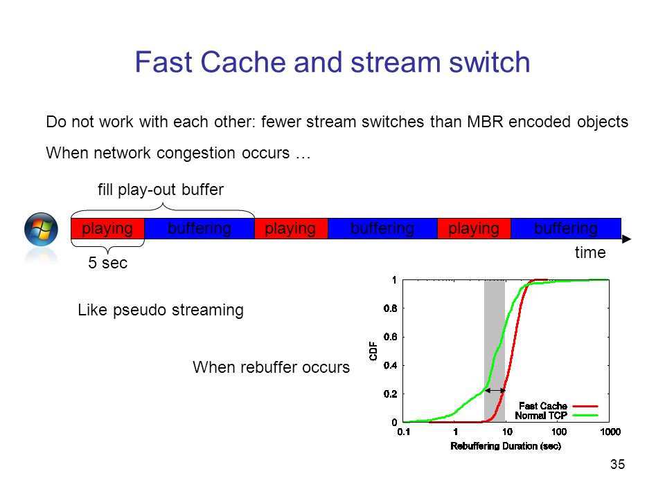 35 Fast Cache and stream switch Do not work with each other: fewer stream switches than MBR encoded objects playingbufferingplayingbuffering playing 5 sec When network congestion occurs … Like pseudo streaming When rebuffer occurs time fill play-out buffer