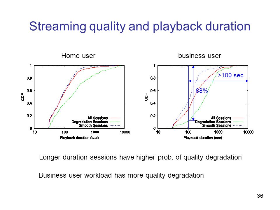 36 Streaming quality and playback duration Home userbusiness user Longer duration sessions have higher prob.
