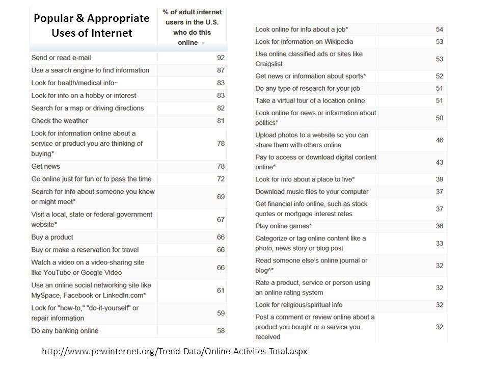 http://www.pewinternet.org/Trend-Data/Online-Activites-Total.aspx Popular & Appropriate Uses of Internet