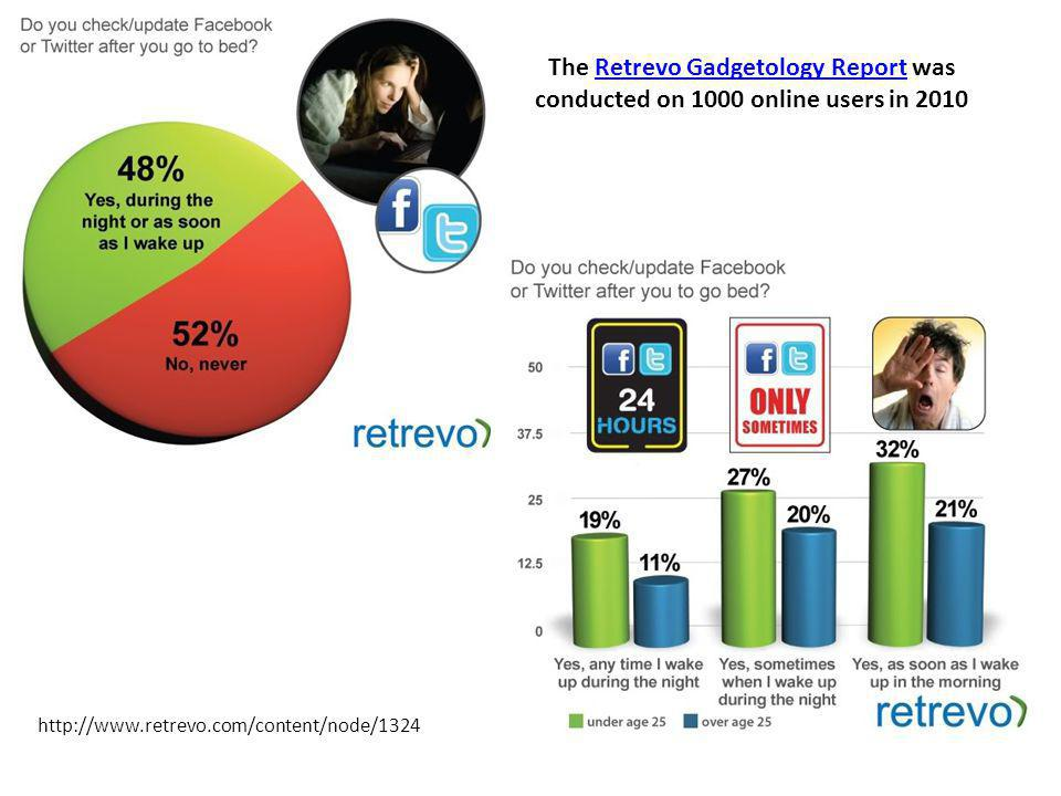 http://www.retrevo.com/content/node/1324 The Retrevo Gadgetology Report was conducted on 1000 online users in 2010Retrevo Gadgetology Report