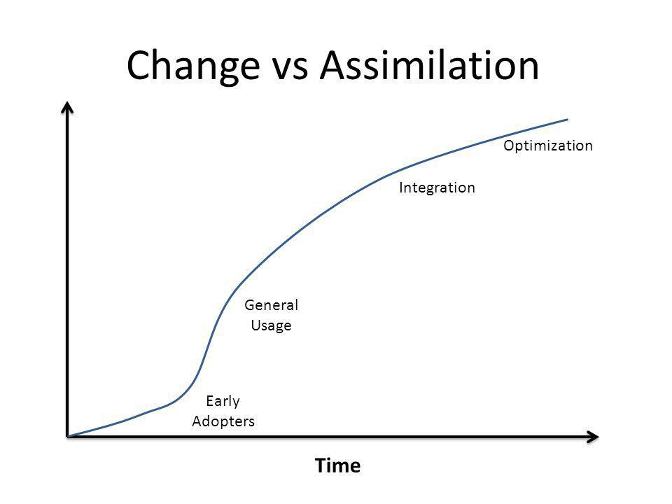 Change vs Assimilation Time Early Adopters General Usage Integration Optimization