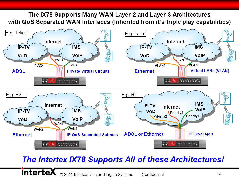 © 2011 Intertex Data and Ingate Systems Confidential 15 The IX78 Supports Many WAN Layer 2 and Layer 3 Architectures with QoS Separated WAN Interfaces