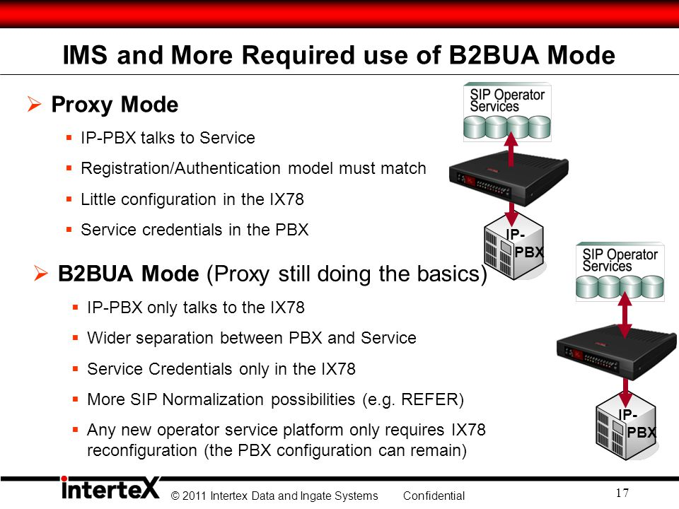 © 2011 Intertex Data and Ingate Systems Confidential 17 IMS and More Required use of B2BUA Mode Proxy Mode IP-PBX talks to Service Registration/Authen