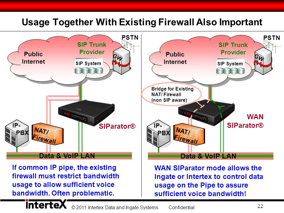 © 2011 Intertex Data and Ingate Systems Confidential Usage Together With Existing Firewall Also Important PSTN Public Internet SIP Trunk Provider GW S