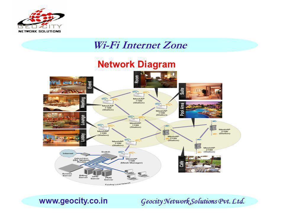Network Diagram Wi-Fi Internet Zone www.geocity.co.in Geocity Network Solutions Pvt. Ltd.