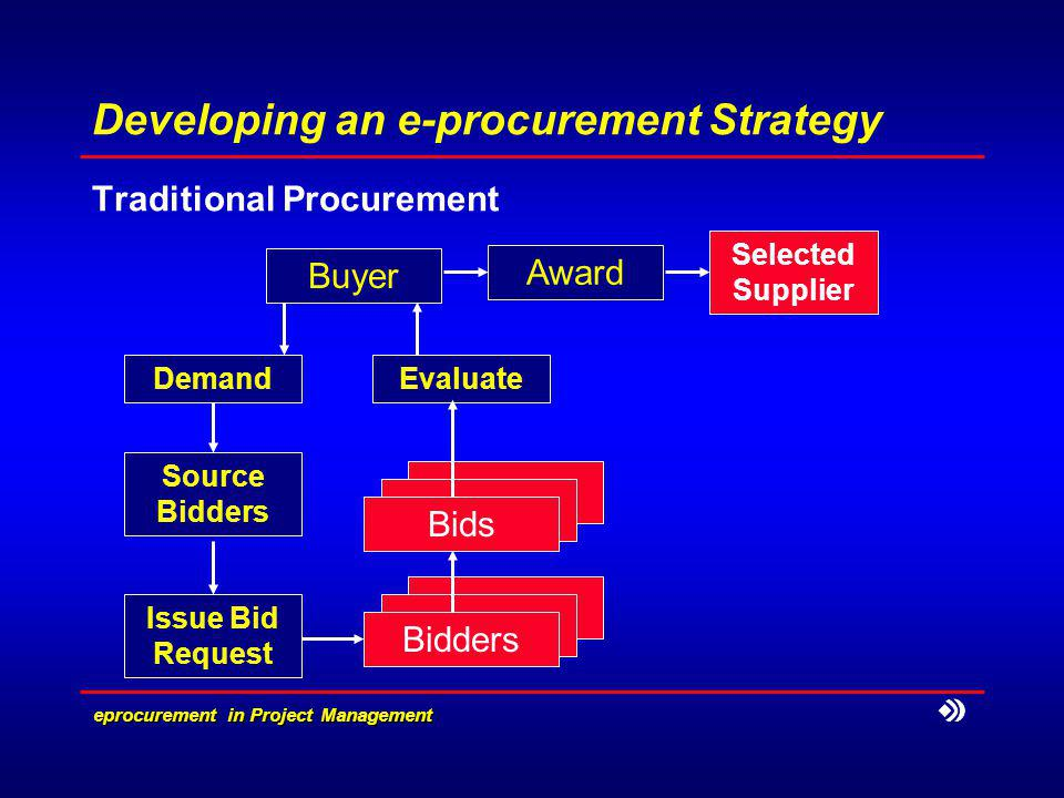 e­procurement in Project Management Developing an e-procurement Strategy Traditional Procurement Demand Buyer Source Bidders Issue Bid Request Bidders Bids Evaluate Award Selected Supplier