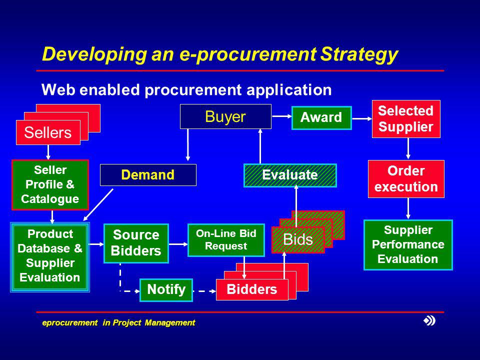 e­procurement in Project Management Developing an e-procurement Strategy Web enabled procurement application Product Database & Supplier Evaluation Demand Buyer Award Selected Supplier Evaluate Sellers Seller Profile & Catalogue Source Bidders Bidders Bids On-Line Bid Request Notify Order execution Supplier Performance Evaluation