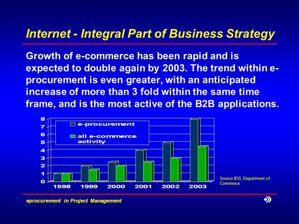 e­procurement in Project Management Internet - Integral Part of Business Strategy Growth of e-commerce has been rapid and is expected to double again by 2003.