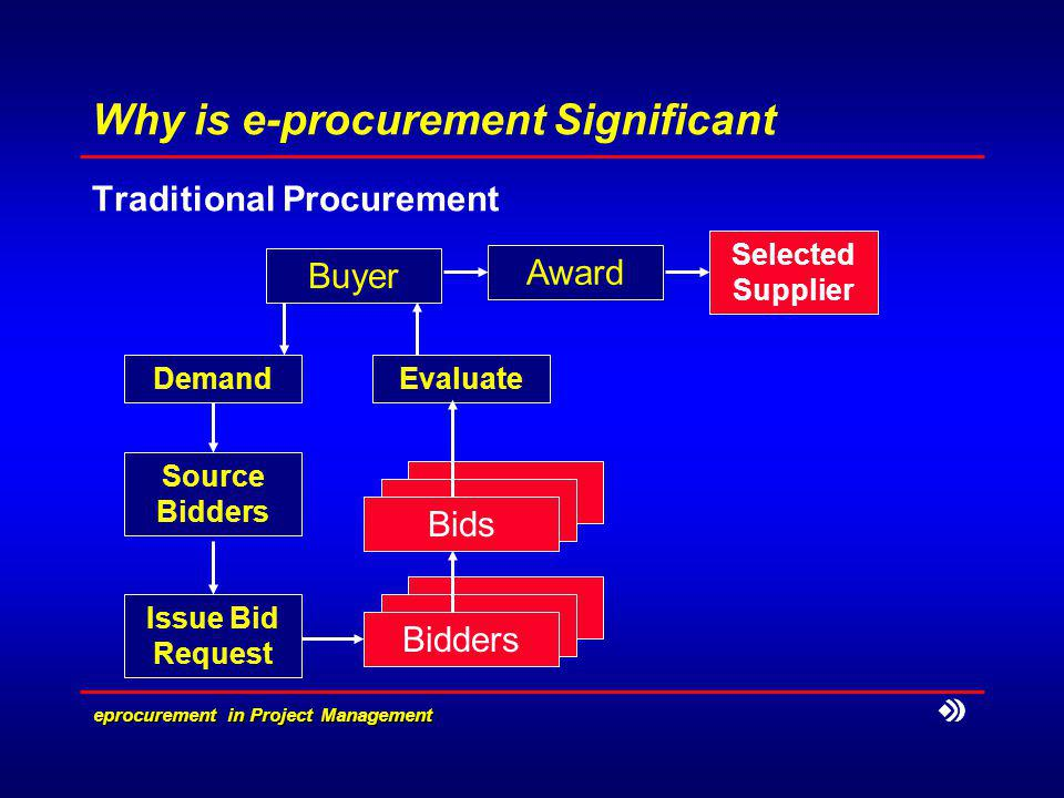 eprocurement in Project Management Developing an e-procurement Strategy Web enabled procurement application Product Database & Supplier Evaluation Demand Buyer Award Selected Supplier Evaluate Sellers Seller Profile & Catalogue Source Bidders Bidders Bids On-Line Bid Request Notify Order execution Supplier Performance Evaluation
