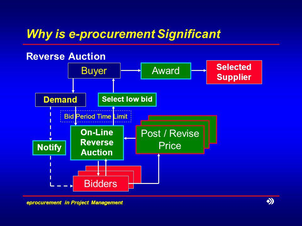 e­procurement in Project Management Why is e-procurement Significant Reverse Auction Demand Buyer On-Line Reverse Auction Post / Revise Price Bidders Select low bid Award Selected Supplier Bid Period Time Limit Notify