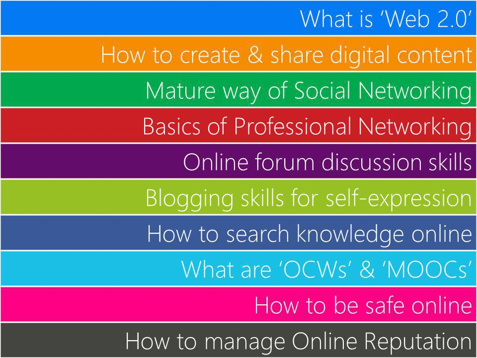 What is Web 2.0 How to create & share digital content Mature way of Social Networking Basics of Professional Networking Online forum discussion skills Blogging skills for self-expression How to search knowledge online What are OCWs & MOOCs How to be safe online How to manage Online Reputation