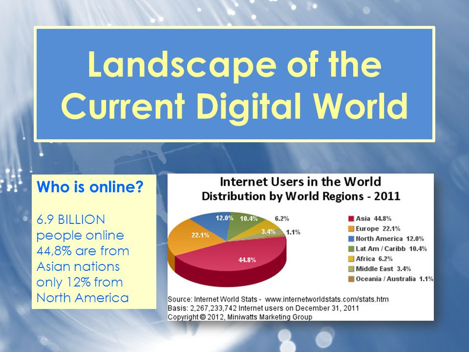 Landscape of the Current Digital World Who is online? 6.9 BILLION people online 44,8% are from Asian nations only 12% from North America