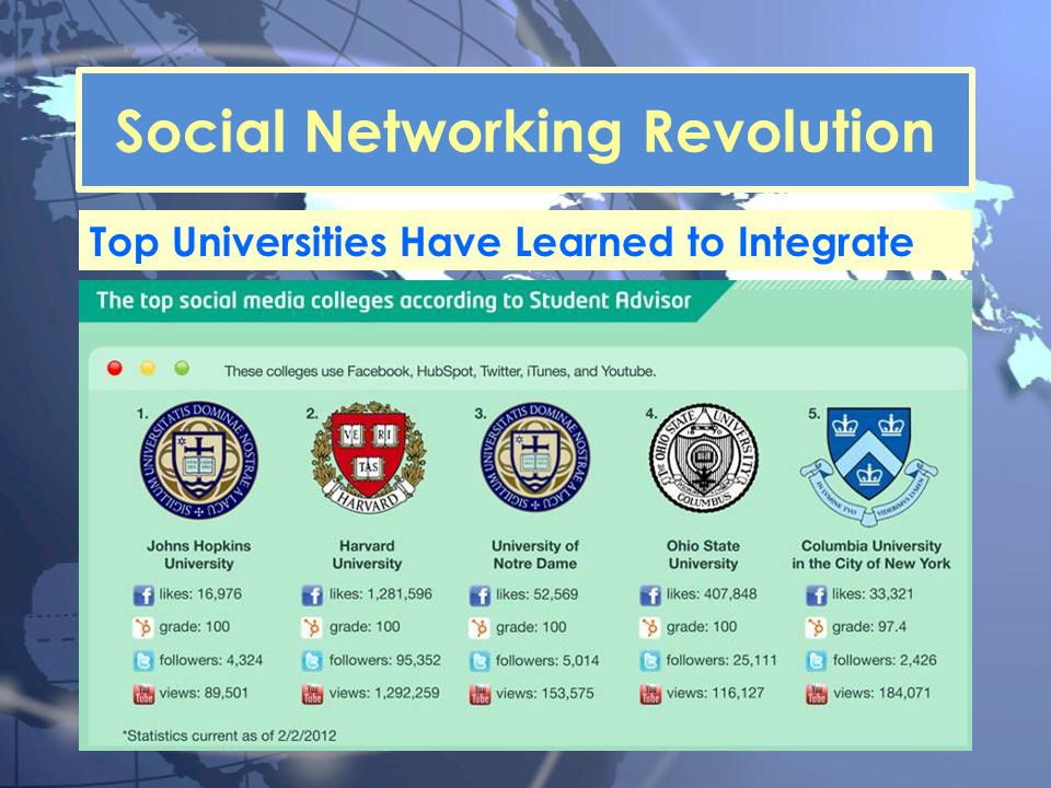 Top Universities Have Learned to Integrate Social Networking Revolution