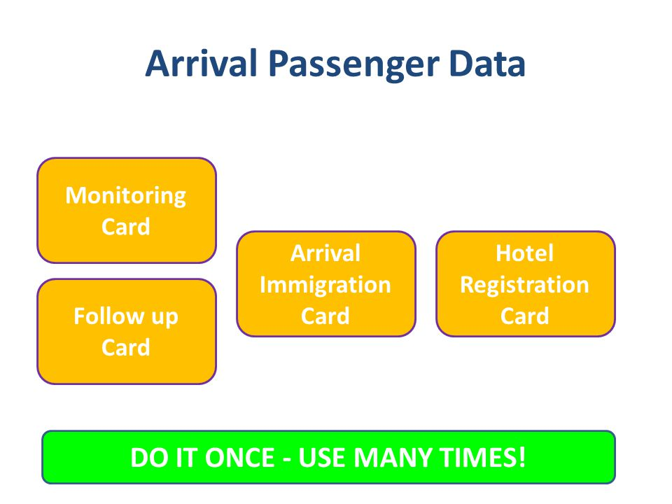 Arrival Passenger Data Arrival Immigration Card Follow up Card Monitoring Card Hotel Registration Card DO IT ONCE - USE MANY TIMES!