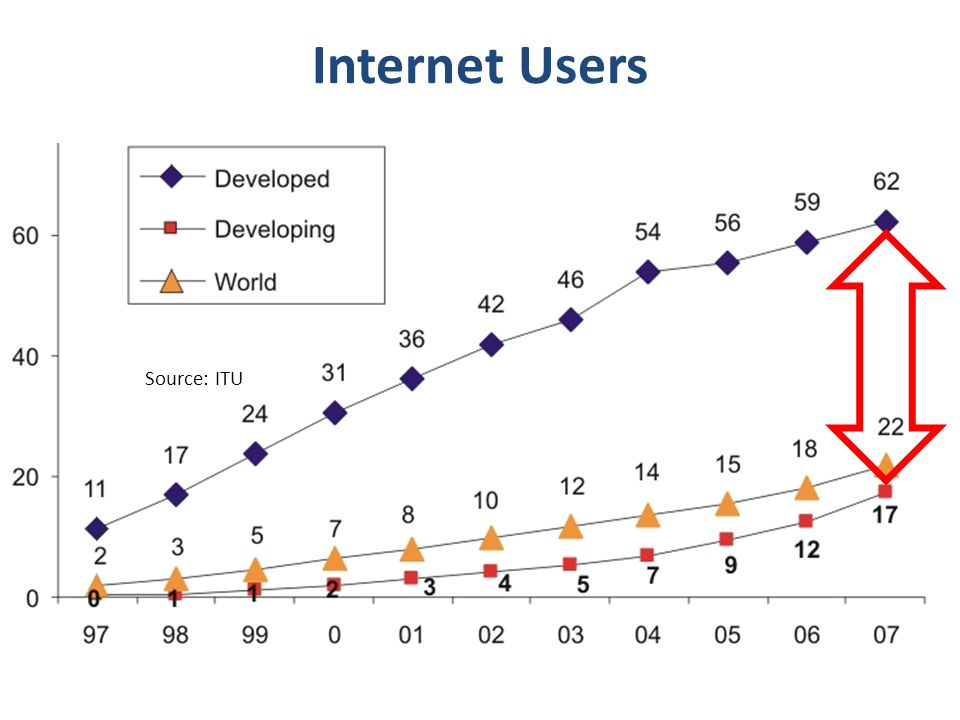 Access to 1.4 Billion Internet Users Source: ITU Internet Users