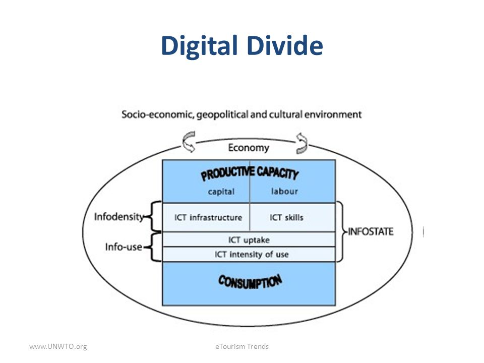 Digital Divide www.UNWTO.orgeTourism Trends