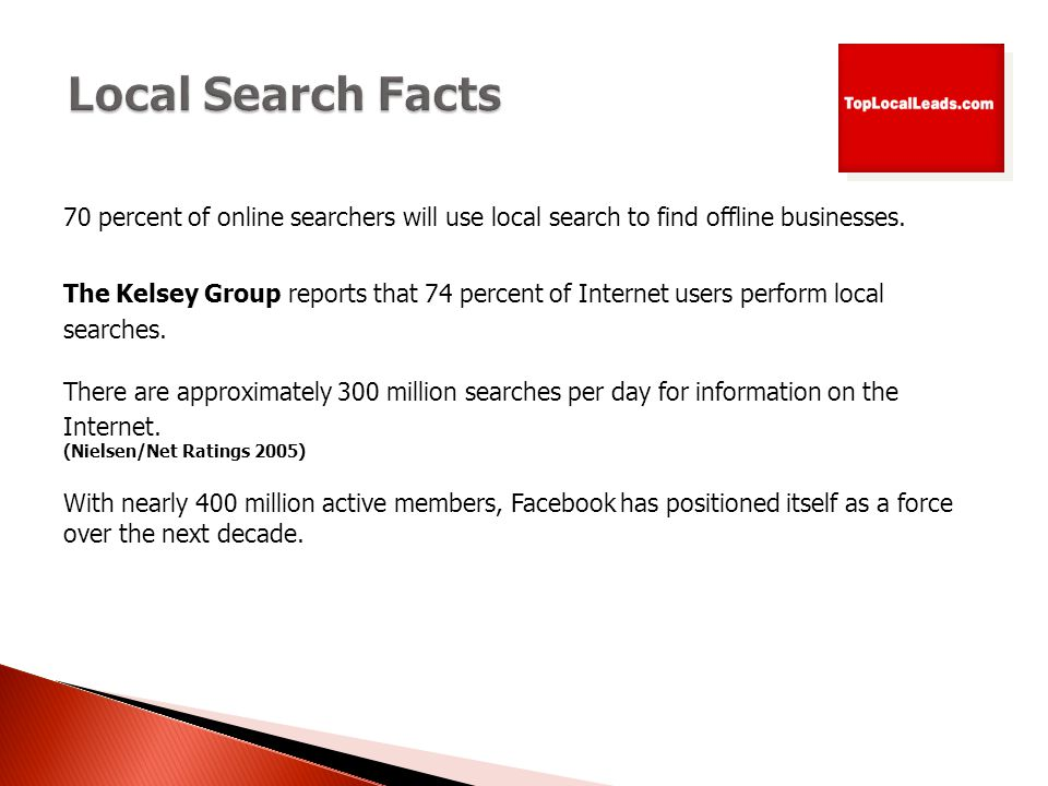 70 percent of online searchers will use local search to find offline businesses.