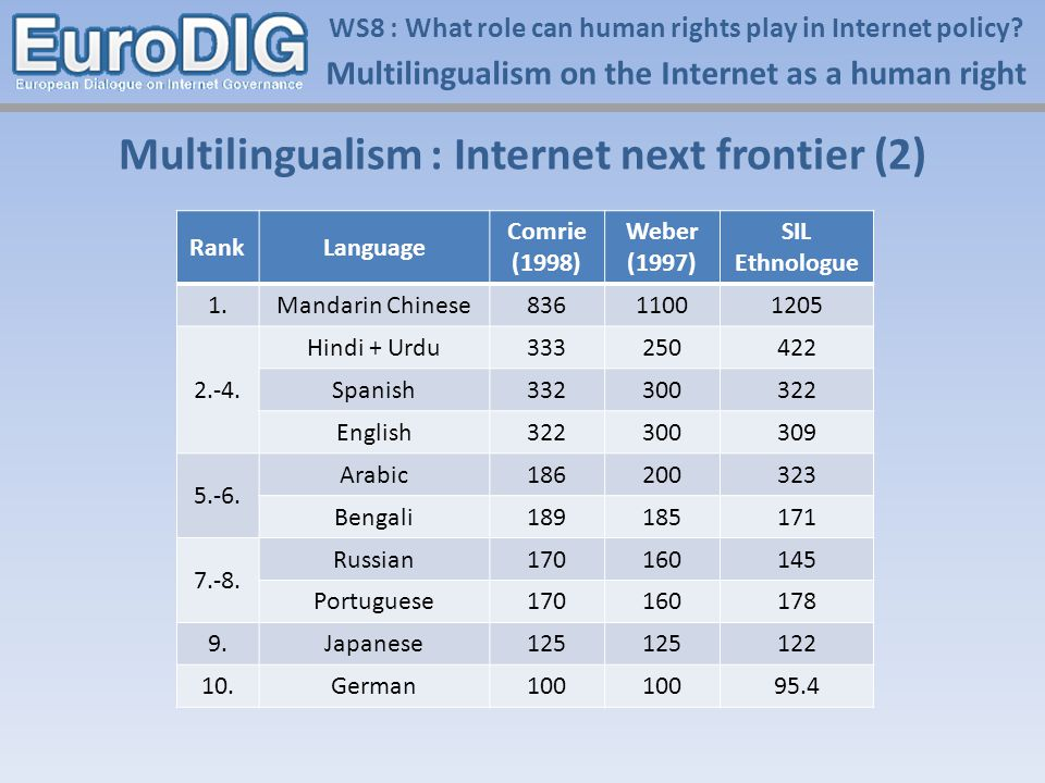 Multilingualism on the Internet as a human right WS8 : What role can human rights play in Internet policy.