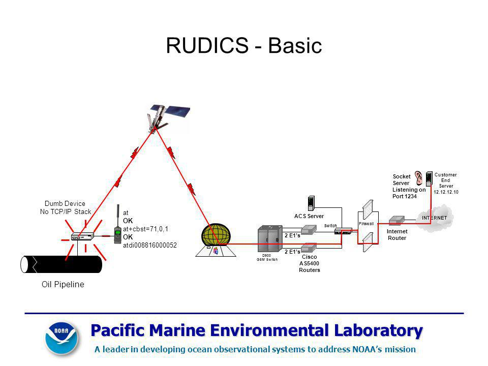 RUDICS - Basic Dumb Device No TCP/IP Stack at OK at+cbst=71,0,1 OK atdi008816000052 Oil Pipeline 2 E1s ACS Server Cisco AS5400 Routers Switch Firewall Internet Router Customer End Server 12.12.12.10 D900 GSM Switch Socket Server Listening on Port 1234 Pacific Marine Environmental Laboratory A leader in developing ocean observational systems to address NOAAs mission