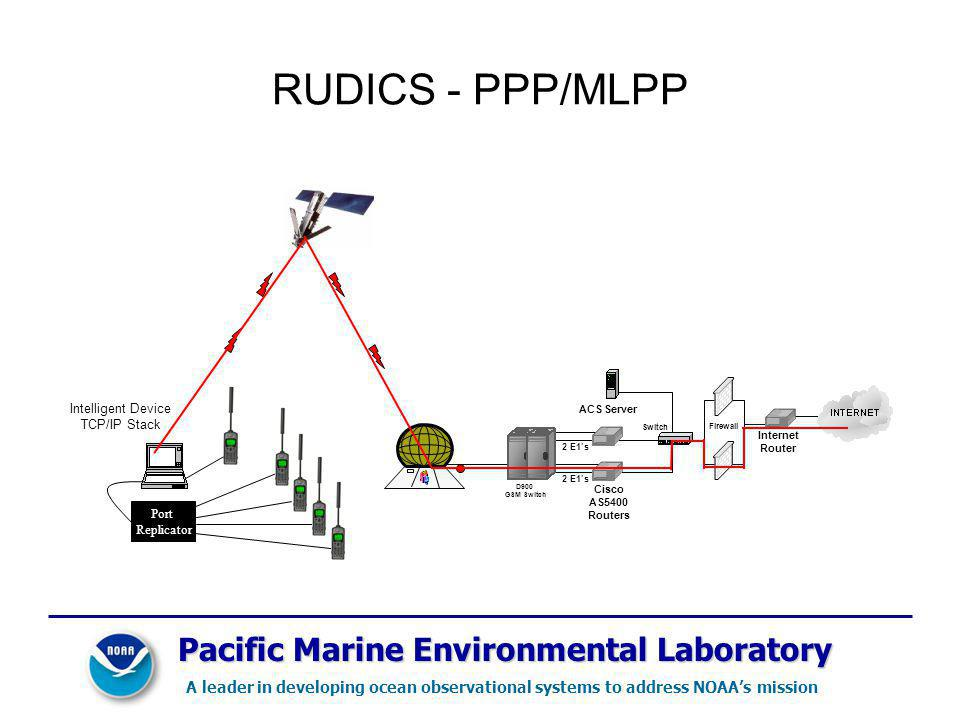 RUDICS - PPP/MLPP Intelligent Device TCP/IP Stack 2 E1s ACS Server Cisco AS5400 Routers Switch Firewall Internet Router D900 GSM Switch Port Replicator Pacific Marine Environmental Laboratory A leader in developing ocean observational systems to address NOAAs mission