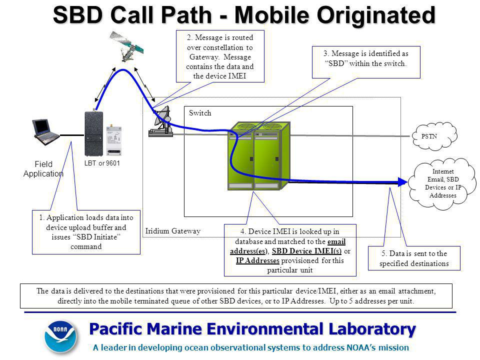Iridium Gateway Switch SBD Call Path - Mobile Originated PSTN Field Application LBT or 9601 4.