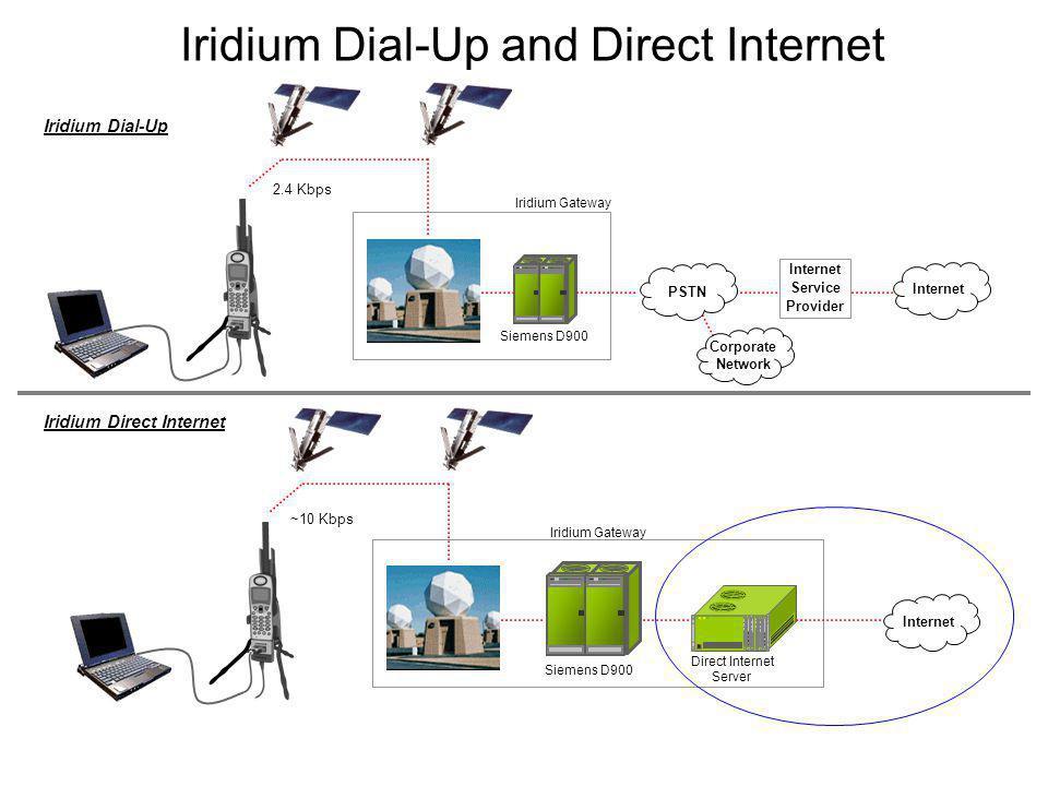 Iridium Dial-Up and Direct Internet Iridium Direct Internet Iridium Gateway PSTN Siemens D900 Internet Service Provider 2.4 Kbps Corporate Network Iri