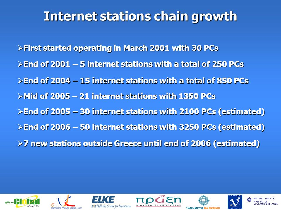 fghfghfghfgj Internet stations chain growth First started operating in March 2001 with 30 PCs First started operating in March 2001 with 30 PCs End of 2001 – 5 internet stations with a total of 250 PCs End of 2001 – 5 internet stations with a total of 250 PCs End of 2004 – 15 internet stations with a total of 850 PCs End of 2004 – 15 internet stations with a total of 850 PCs Mid of 2005 – 21 internet stations with 1350 PCs Mid of 2005 – 21 internet stations with 1350 PCs End of 2005 – 30 internet stations with 2100 PCs (estimated) End of 2005 – 30 internet stations with 2100 PCs (estimated) End of 2006 – 50 internet stations with 3250 PCs (estimated) End of 2006 – 50 internet stations with 3250 PCs (estimated) 7 new stations outside Greece until end of 2006 (estimated) 7 new stations outside Greece until end of 2006 (estimated)
