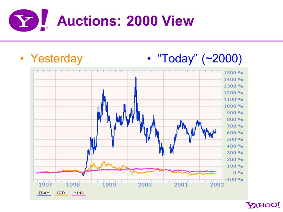 Auctions: 2000 View YesterdayToday (~2000)