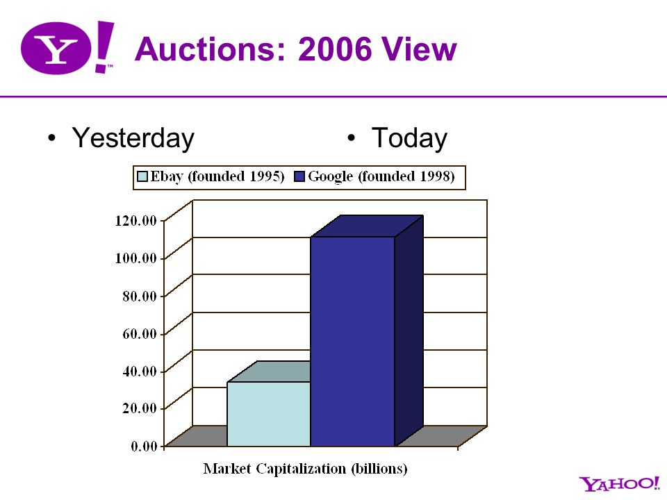 Auctions: 2006 View YesterdayToday