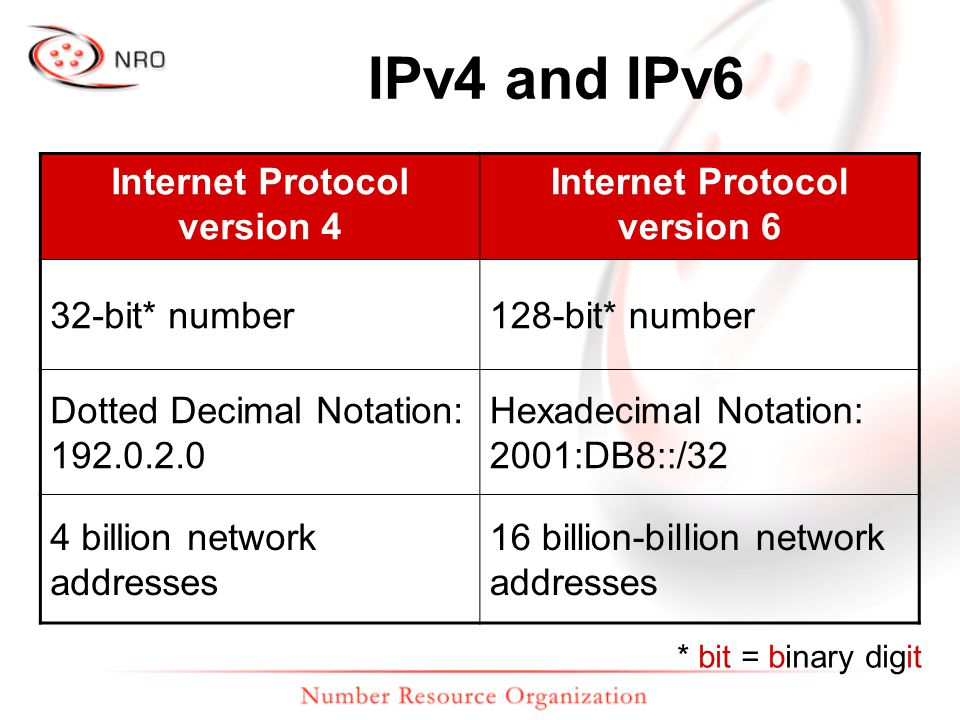 IPv4 and IPv6 Internet Protocol version 4 Internet Protocol version 6 32-bit* number128-bit* number Dotted Decimal Notation: 192.0.2.0 Hexadecimal Not
