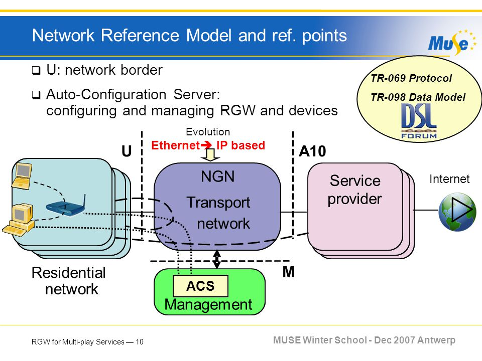 RGW for Multi-play Services 10 MUSE Winter School - Dec 2007 Antwerp Network Reference Model and ref. points U: network border Auto-Configuration Serv