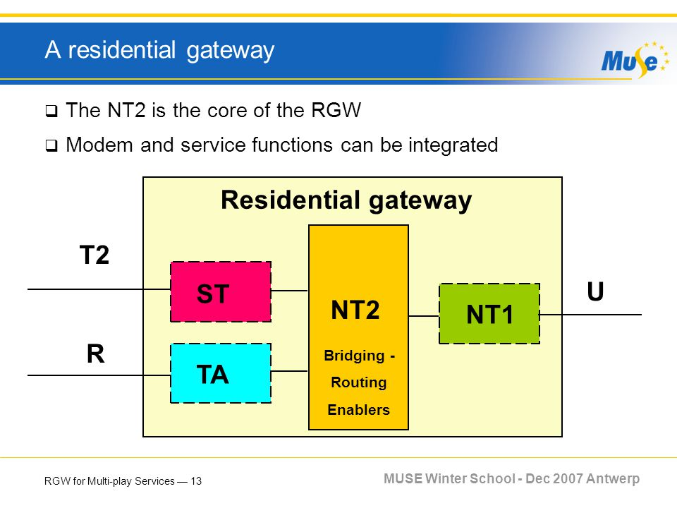 RGW for Multi-play Services 13 MUSE Winter School - Dec 2007 Antwerp A residential gateway The NT2 is the core of the RGW Modem and service functions