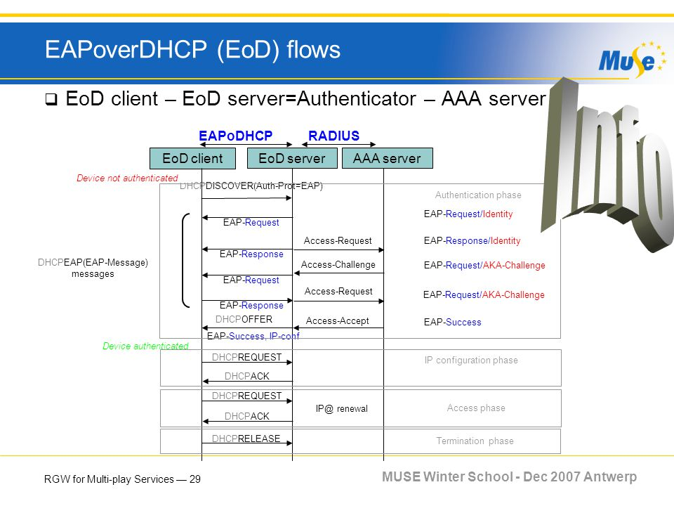 RGW for Multi-play Services 29 MUSE Winter School - Dec 2007 Antwerp EAPoverDHCP (EoD) flows EoD client – EoD server=Authenticator – AAA server EAP-Re