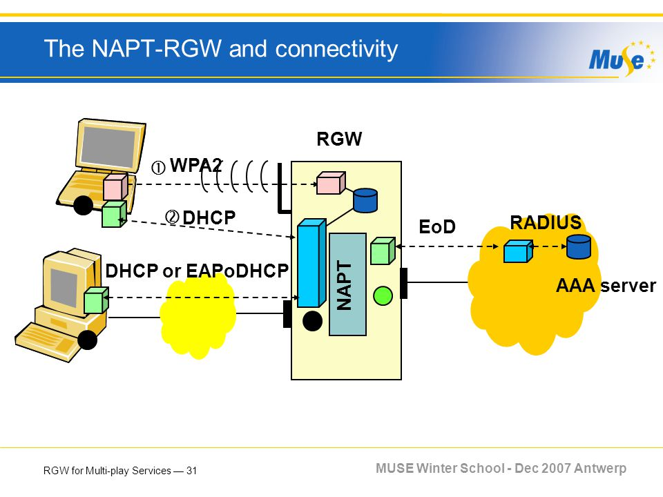 RGW for Multi-play Services 31 MUSE Winter School - Dec 2007 Antwerp The NAPT-RGW and connectivity RGW NAPT WPA2 DHCP DHCP or EAPoDHCP AAA server RADI