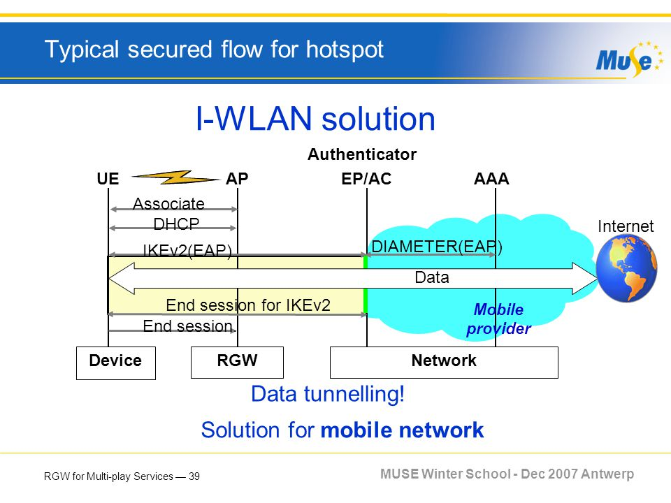 RGW for Multi-play Services 39 MUSE Winter School - Dec 2007 Antwerp Typical secured flow for hotspot I-WLAN solution UEAPAAA Associate RGWNetworkDevi
