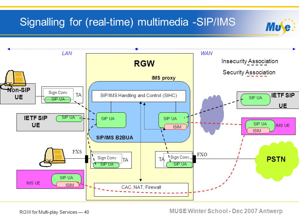 RGW for Multi-play Services 40 MUSE Winter School - Dec 2007 Antwerp Signalling for (real-time) multimedia -SIP/IMS RGW IETF SIP UE IMS UE SIP UA SIP/