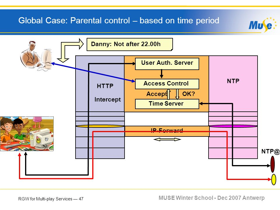 RGW for Multi-play Services 47 MUSE Winter School - Dec 2007 Antwerp Global Case: Parental control – based on time period NTP NTP@ Time Server AcceptO