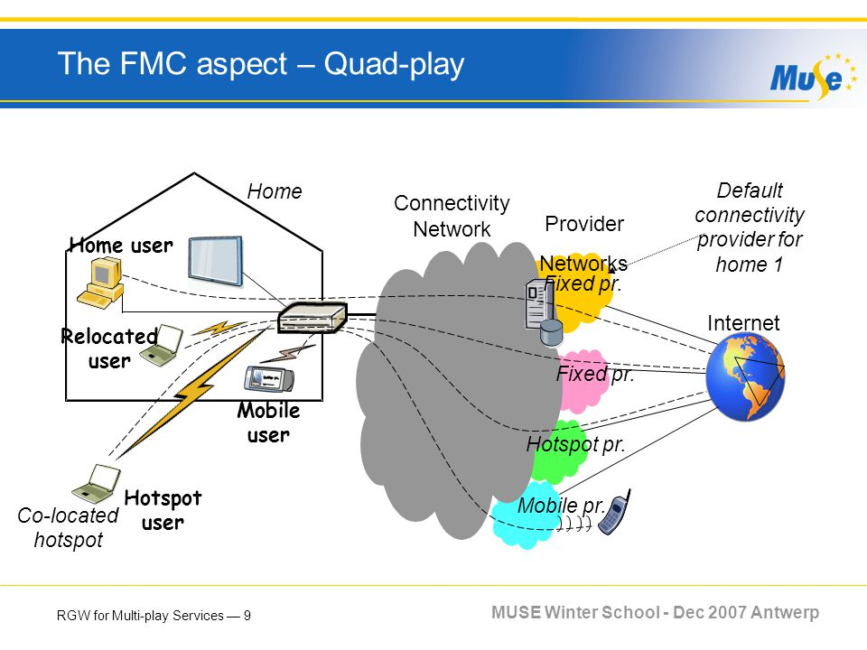 RGW for Multi-play Services 9 MUSE Winter School - Dec 2007 Antwerp The FMC aspect – Quad-play Connectivity Network Provider Networks Internet Default