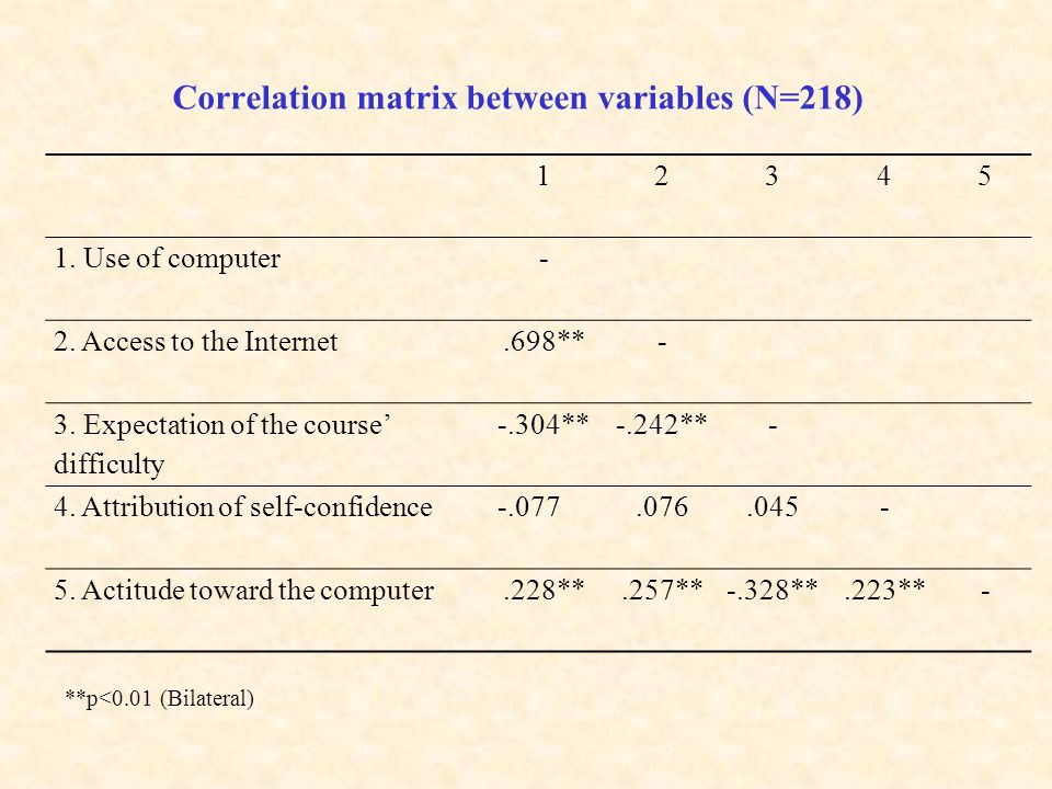 Correlation matrix between variables (N=218) **p<0.01 (Bilateral) 12345 1.