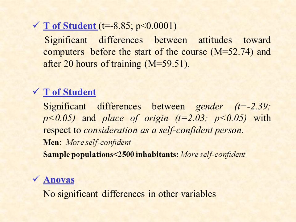 T of Student (t=-8.85; p<0.0001) Significant differences between attitudes toward computers before the start of the course (M=52.74) and after 20 hours of training (M=59.51).