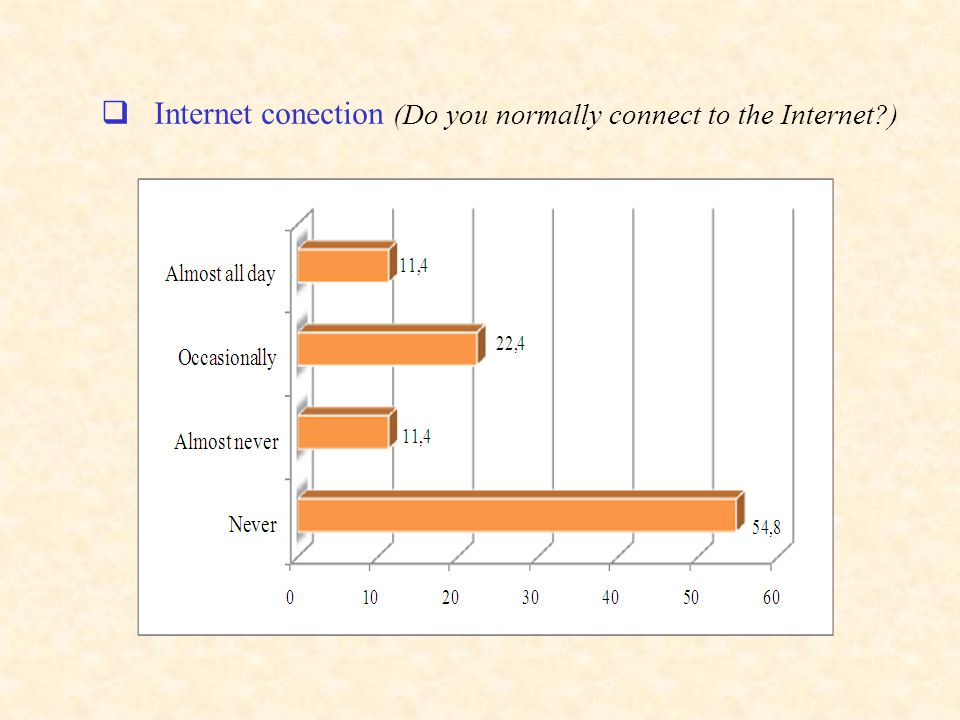 Internet conection (Do you normally connect to the Internet?)
