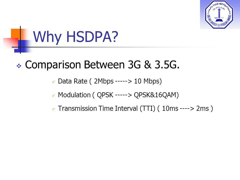Why HSDPA? Comparison Between 3G & 3.5G. Data Rate ( 2Mbps -----> 10 Mbps) Modulation ( QPSK -----> QPSK&16QAM) Transmission Time Interval (TTI) ( 10m