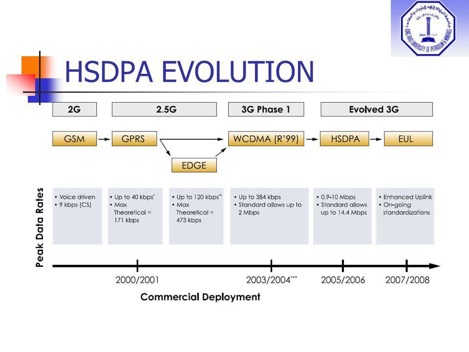 HSDPA EVOLUTION