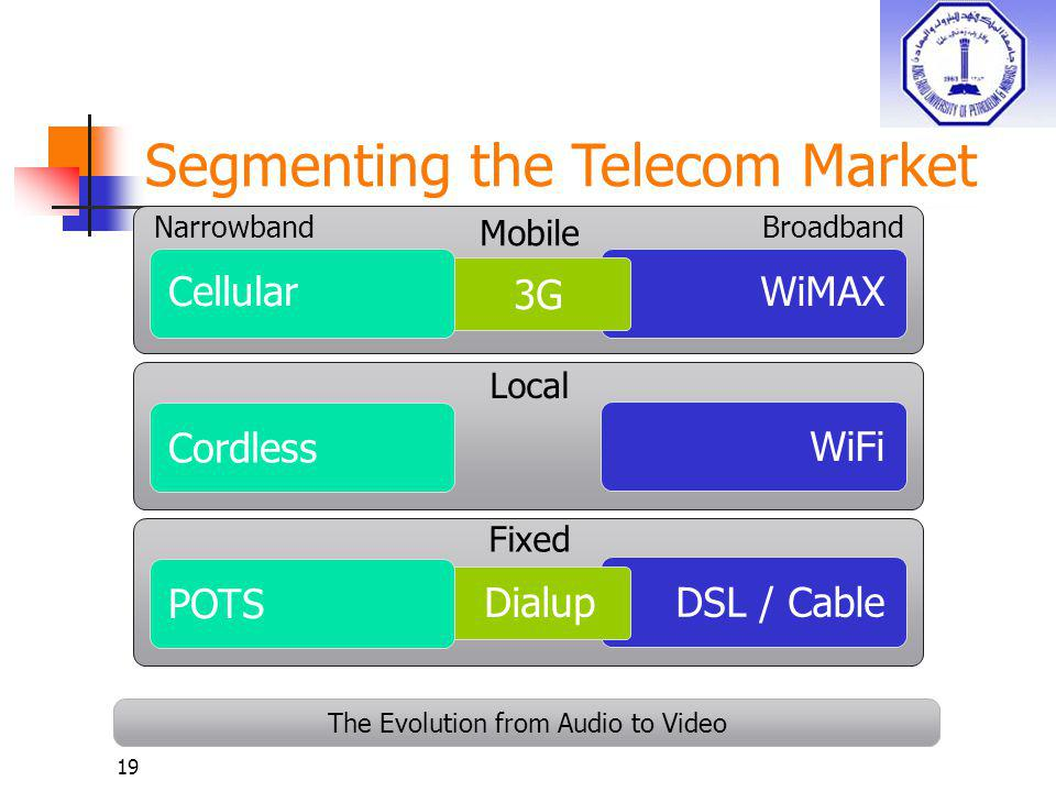19 Segmenting the Telecom Market Cordless WiMAX WiFi DSL / Cable 3G Mobile Local Fixed Narrowband Broadband Dialup Cellular POTS The Evolution from Au