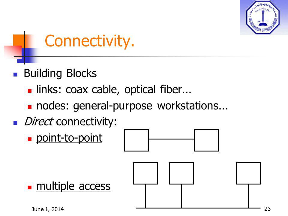 June 1, 201423 Connectivity. Building Blocks links: coax cable, optical fiber... nodes: general-purpose workstations... Direct connectivity: point-to-