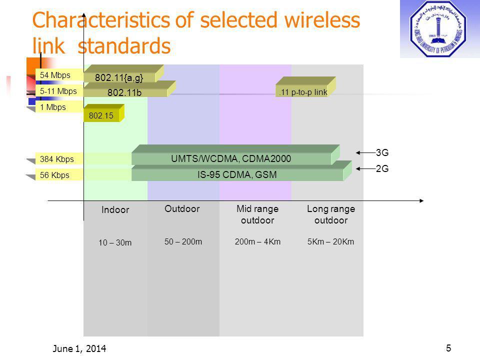June 1, 20145 Characteristics of selected wireless link standards 384 Kbps 56 Kbps 54 Mbps 5-11 Mbps 1 Mbps 802.15 802.11b 802.11{a,g} IS-95 CDMA, GSM