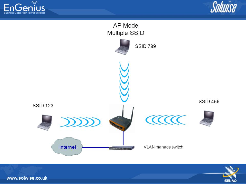 www.solwise.co.uk AP Mode Multiple SSID SSID 123 SSID 456 SSID 789 Internet VLAN manage switch